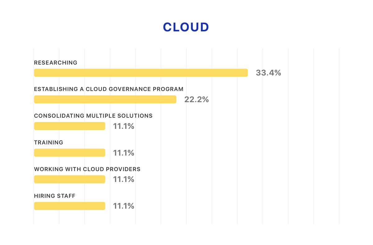 Cloud - How IT leaders are dealing with the cloud challenges