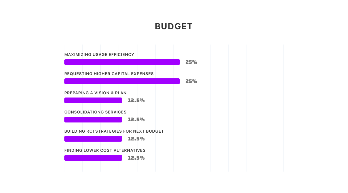 IT Budget Breakdown - How IT leaders are dealing with budgeting challenges