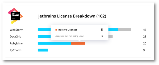 JetBrains licenses utilization by product, wasted licenses included