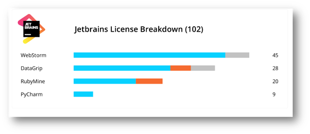 JetBrains license utilization breakdown by product
