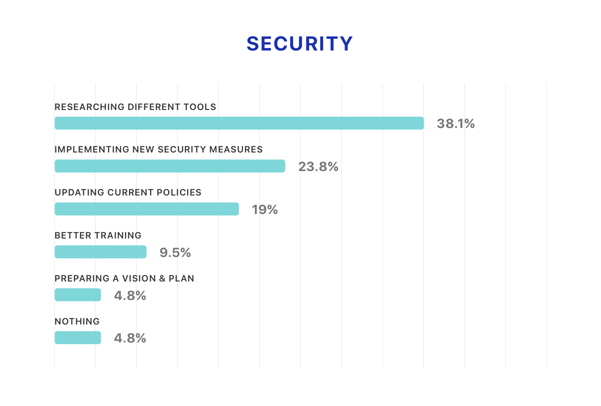 Security - How IT leaders are dealing with the security challenges
