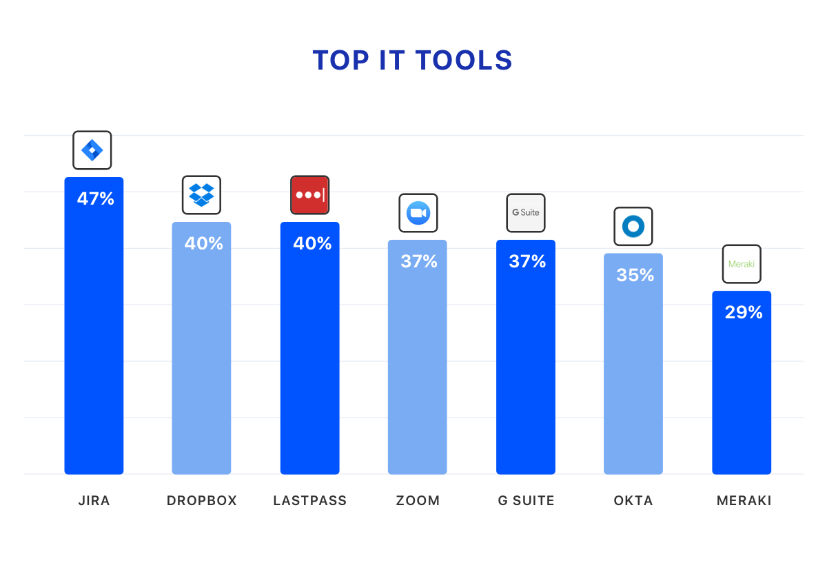 Top IT tools - Nearly 50% of IT leaders say JIRA is the most important tool they use