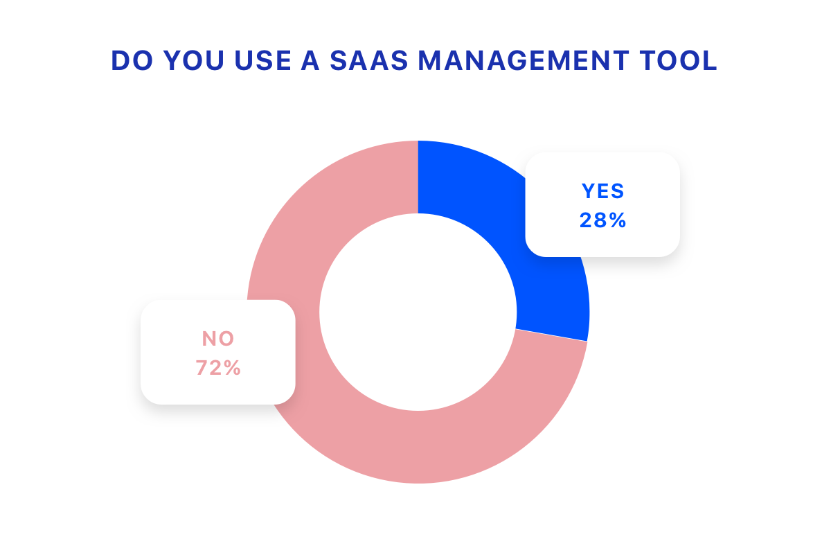 28% of IT leaders say they use a SaaS management tool.