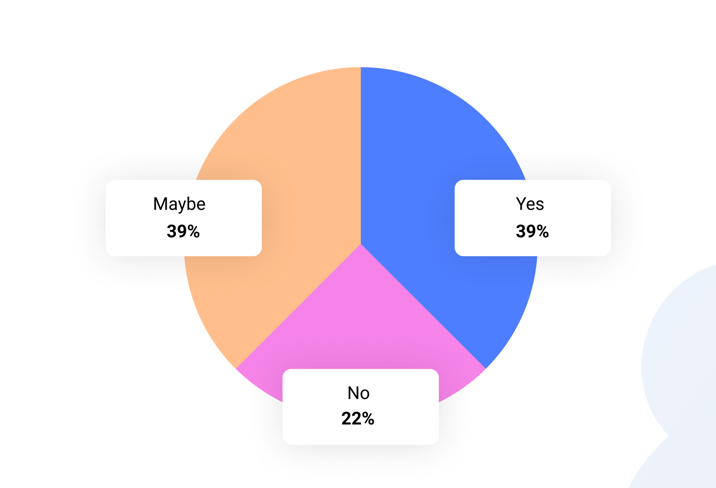 Pie Chart - Are You Making Plans to re-open any Offices in the Next 60 days
