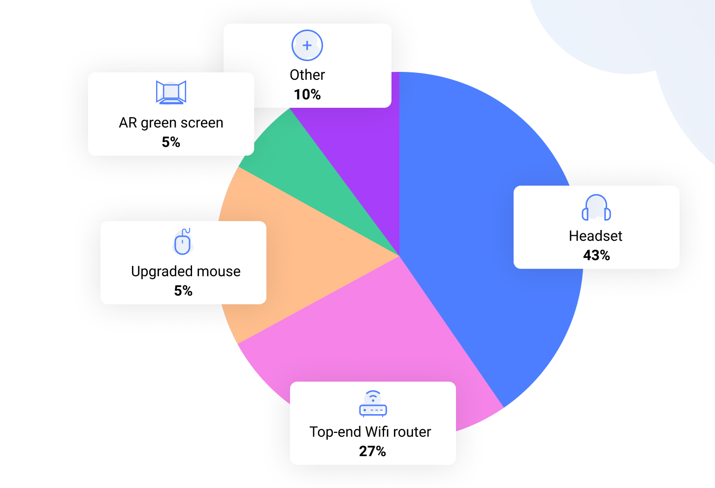 Pie Chart - What is your favorite WFH gadget